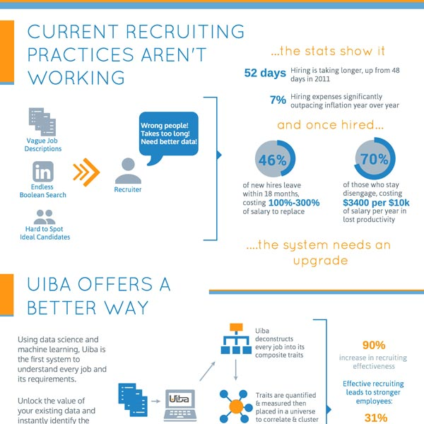 Uiba For Recruiters